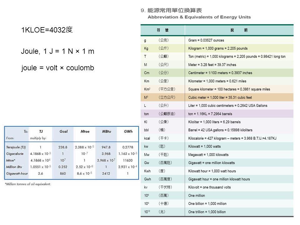 1KLOE=4032 度 Joule, 1 J = 1 N × 1 m joule = volt × coulomb