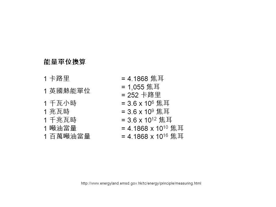 能量單位換算 1 卡路里 = 4.1868 焦耳 1 英國熱能單位 = 1,055 焦耳 = 252 卡路里 1 千瓦小時 = 3.6 x 10 6 焦耳 1 兆瓦時 = 3.6 x 10 9 焦耳 1 千兆瓦時 = 3.6 x 10 12 焦耳 1 噸油當量 = 4.1868 x 10 10 焦耳