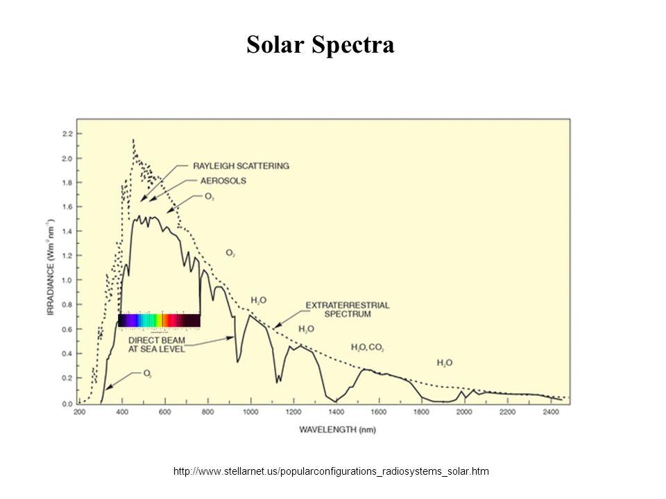 http://www.stellarnet.us/popularconfigurations_radiosystems_solar.htm Solar Spectra