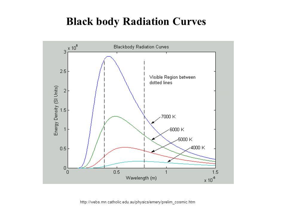 http://webs.mn.catholic.edu.au/physics/emery/prelim_cosmic.htm Black body Radiation Curves