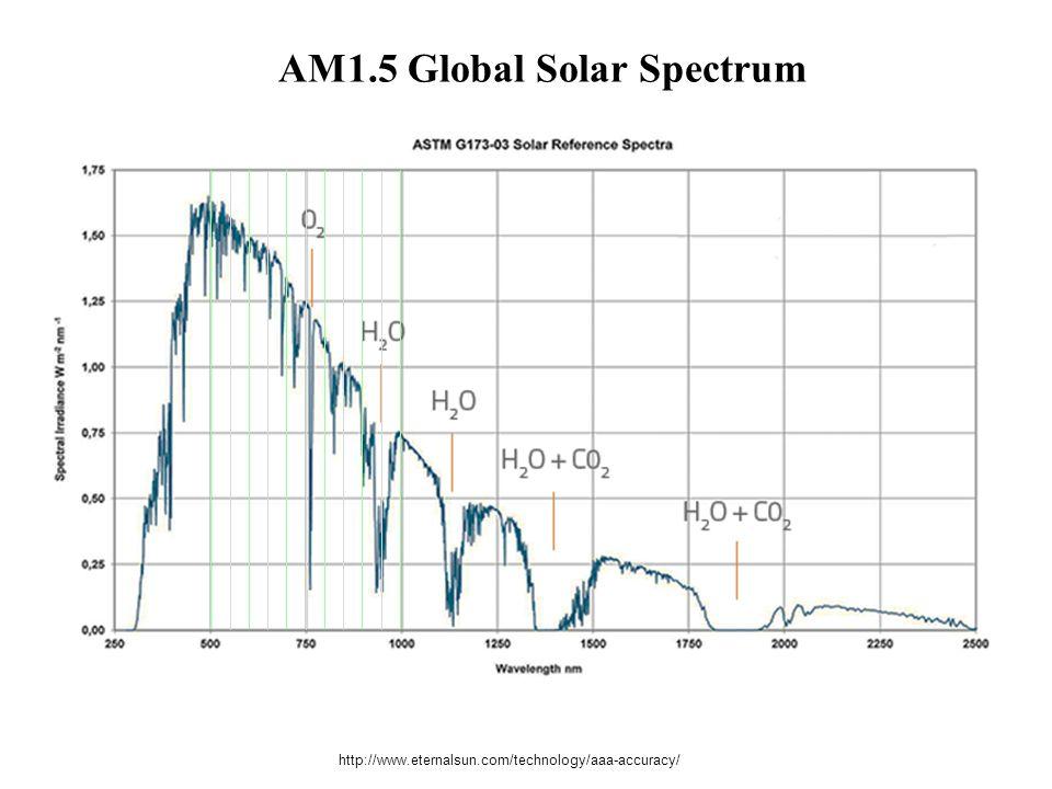 http://www.eternalsun.com/technology/aaa-accuracy/ AM1.5 Global Solar Spectrum