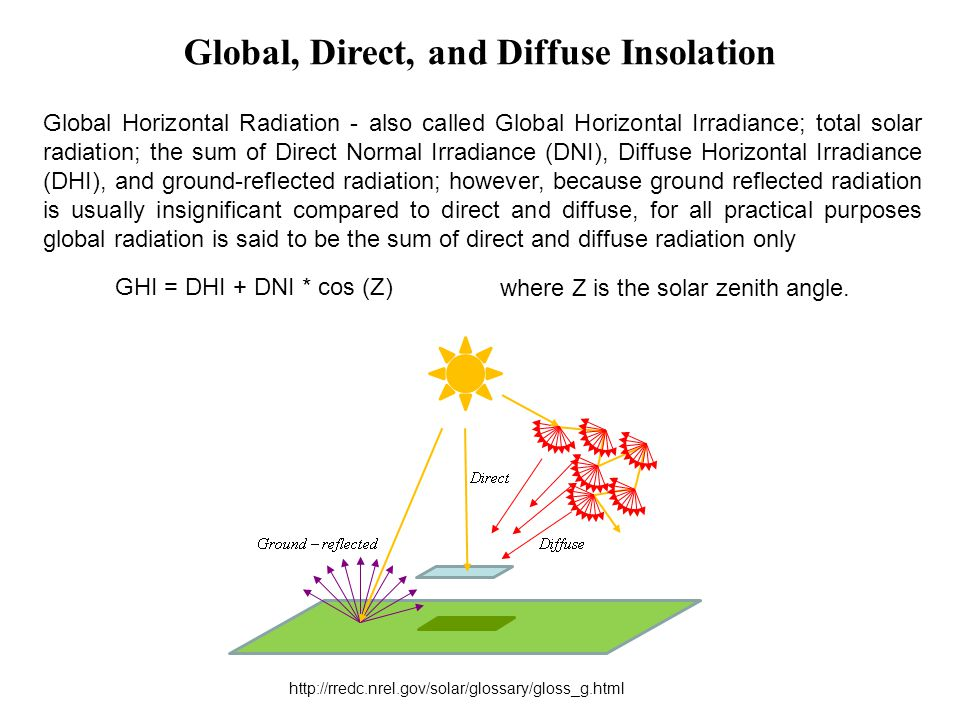 Global Horizontal Radiation - also called Global Horizontal Irradiance; total solar radiation; the sum of Direct Normal Irradiance (DNI), Diffuse Hori