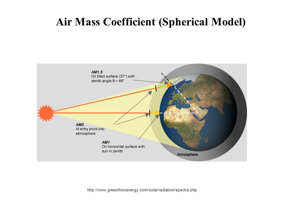 http://www.greenrhinoenergy.com/solar/radiation/spectra.php Air Mass Coefficient (Spherical Model)