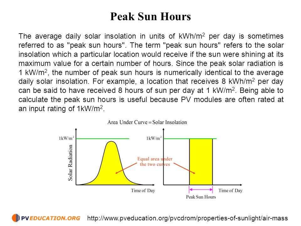Peak Sun Hours The average daily solar insolation in units of kWh/m 2 per day is sometimes referred to as