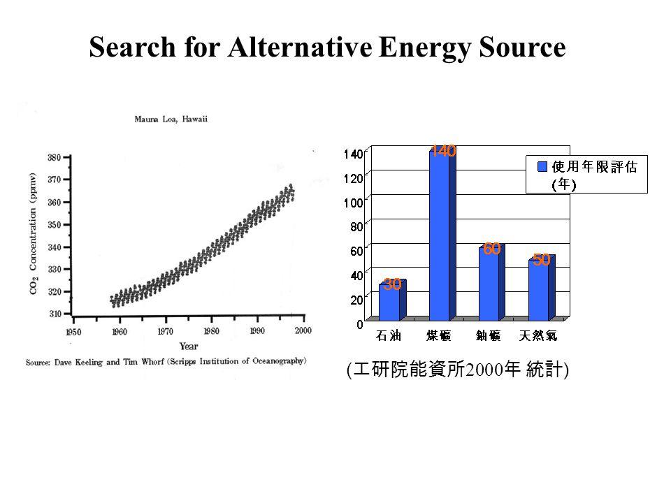 ( 工研院能資所 2000 年 統計 ) Search for Alternative Energy Source