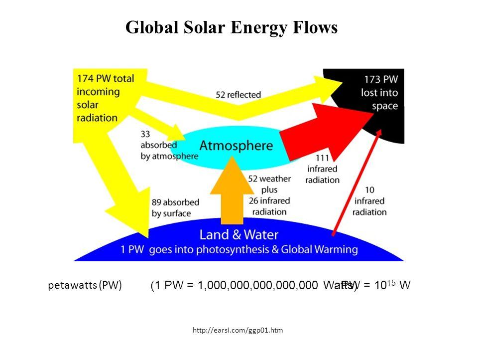 PW = 10 15 W http://earsi.com/ggp01.htm (1 PW = 1,000,000,000,000,000 Watts) petawatts (PW) Global Solar Energy Flows