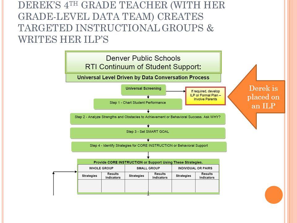 DEREK'S 4 TH GRADE TEACHER (WITH HER GRADE-LEVEL DATA TEAM) CREATES TARGETED INSTRUCTIONAL GROUPS & WRITES HER ILP'S Derek is placed on an ILP