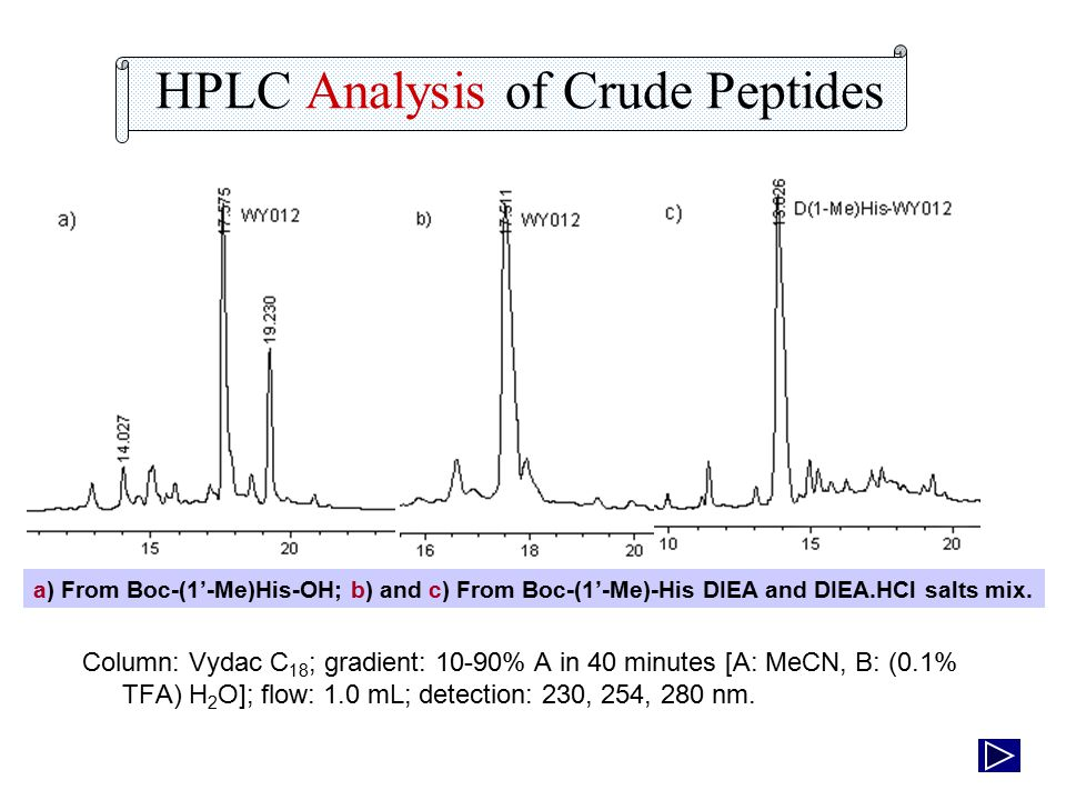 HPLC Analysis of Crude Peptides Column: Vydac C 18 ; gradient: 10-90% A in 40 minutes [A: MeCN, B: (0.1% TFA) H 2 O]; flow: 1.0 mL; detection: 230, 254, 280 nm.