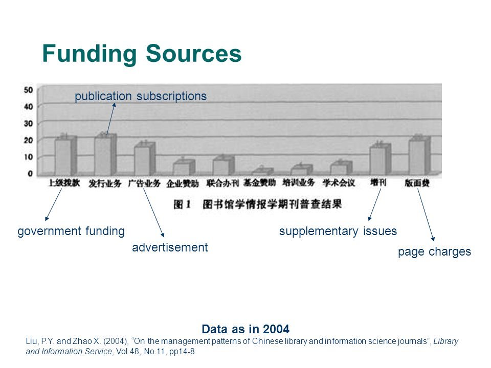 Funding Sources Data as in 2004 Liu, P.Y. and Zhao X.