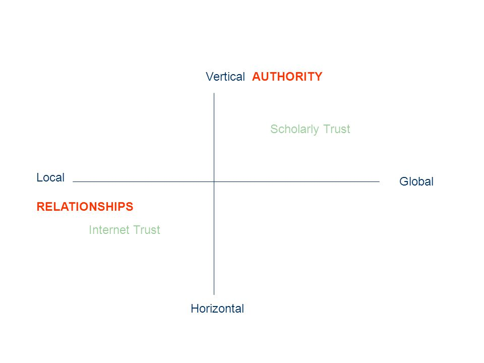 Internet Trust Scholarly Trust Vertical AUTHORITY Horizontal Local RELATIONSHIPS Global