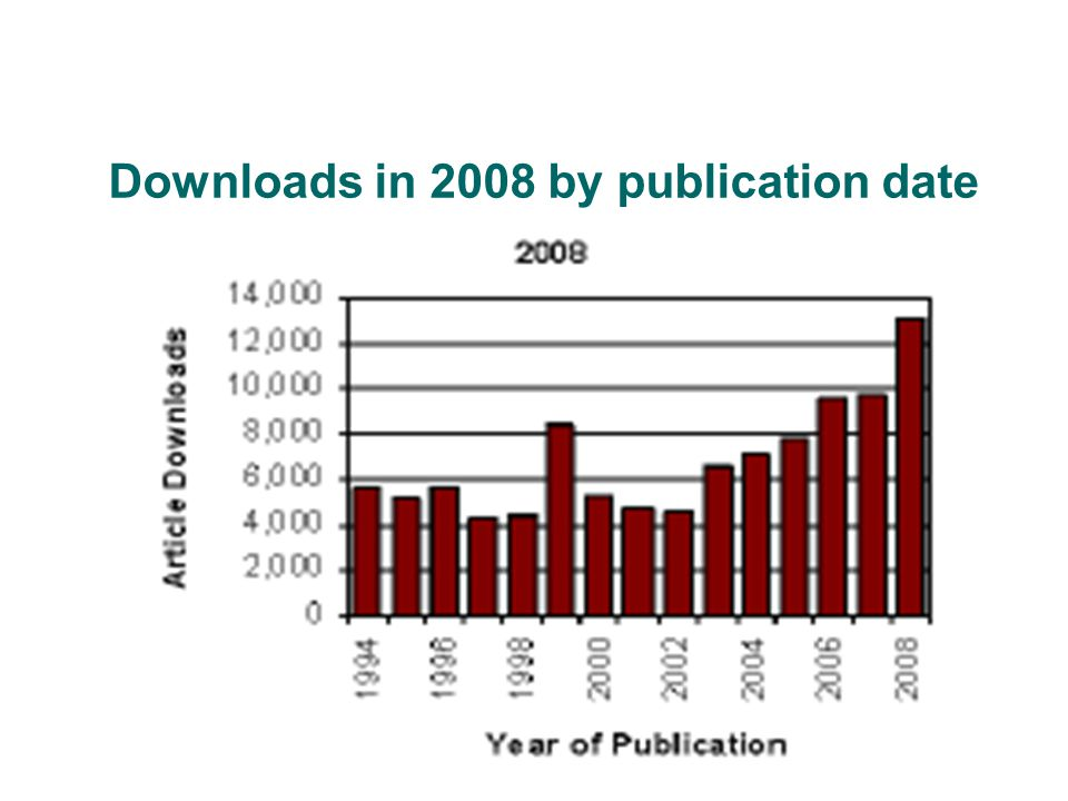 Downloads in 2008 by publication date