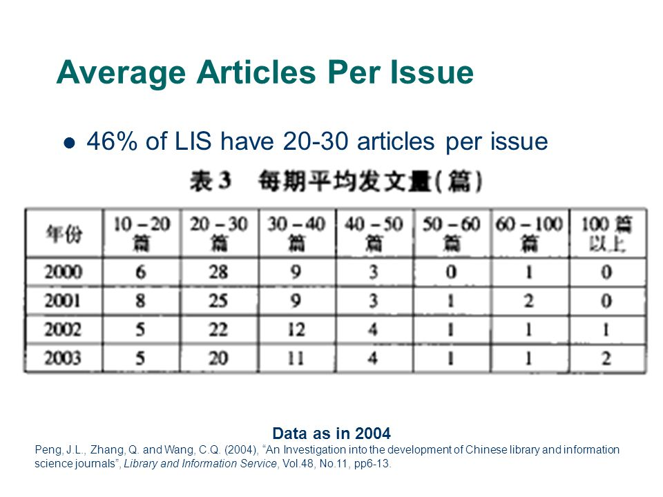 Average Articles Per Issue 46% of LIS have 20-30 articles per issue Data as in 2004 Peng, J.L., Zhang, Q.