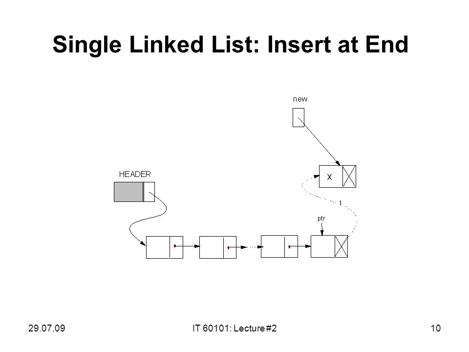 29.07.09IT 60101: Lecture #210 Single Linked List: Insert at End