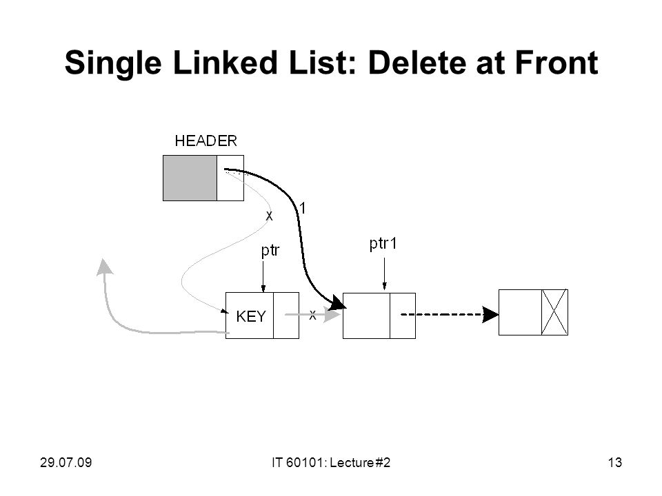 29.07.09IT 60101: Lecture #213 Single Linked List: Delete at Front