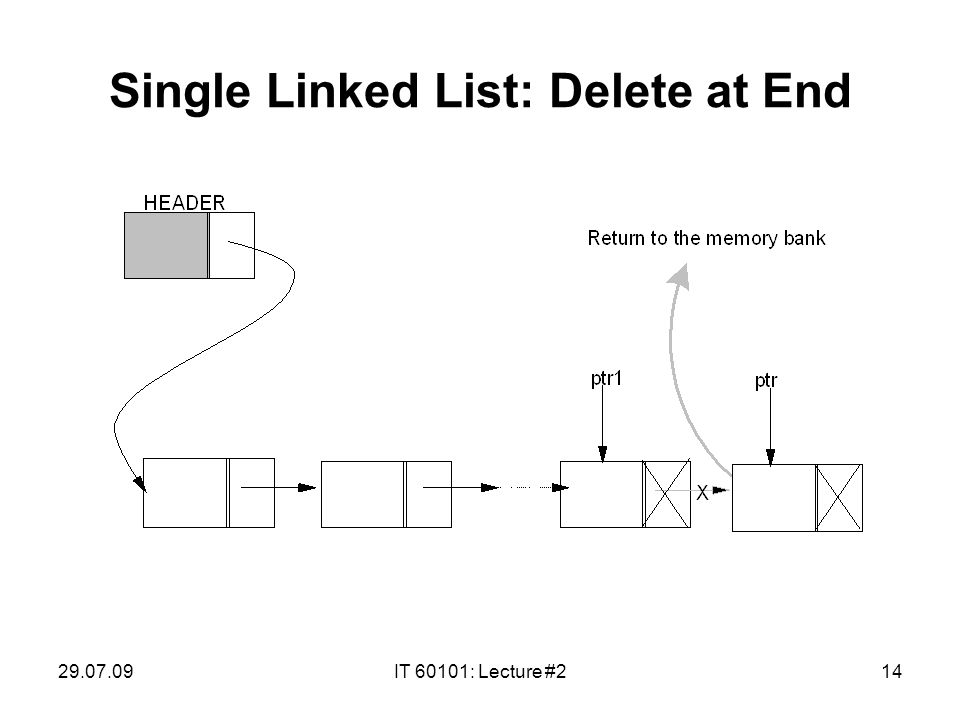 29.07.09IT 60101: Lecture #214 Single Linked List: Delete at End