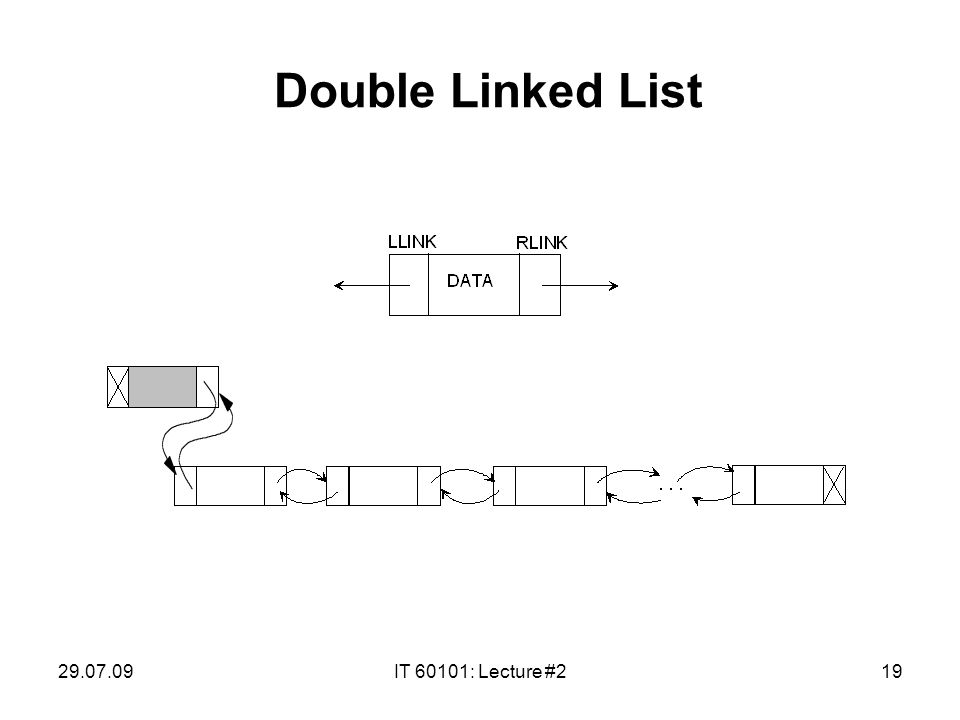 29.07.09IT 60101: Lecture #219 Double Linked List