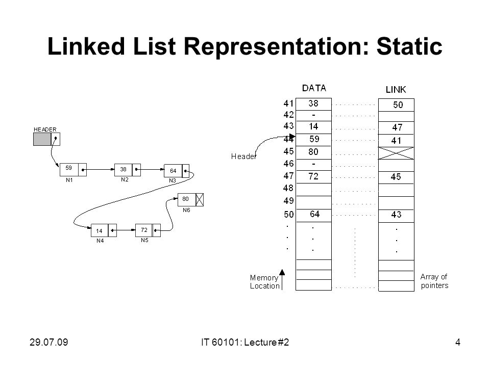 29.07.09IT 60101: Lecture #24 Linked List Representation: Static