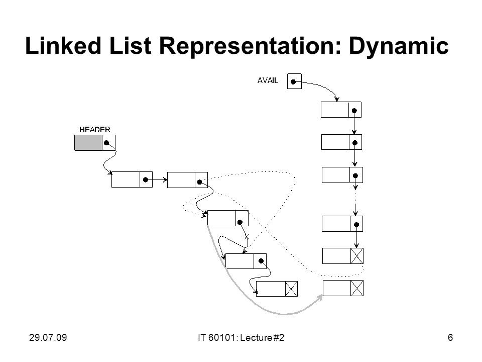29.07.09IT 60101: Lecture #26 Linked List Representation: Dynamic
