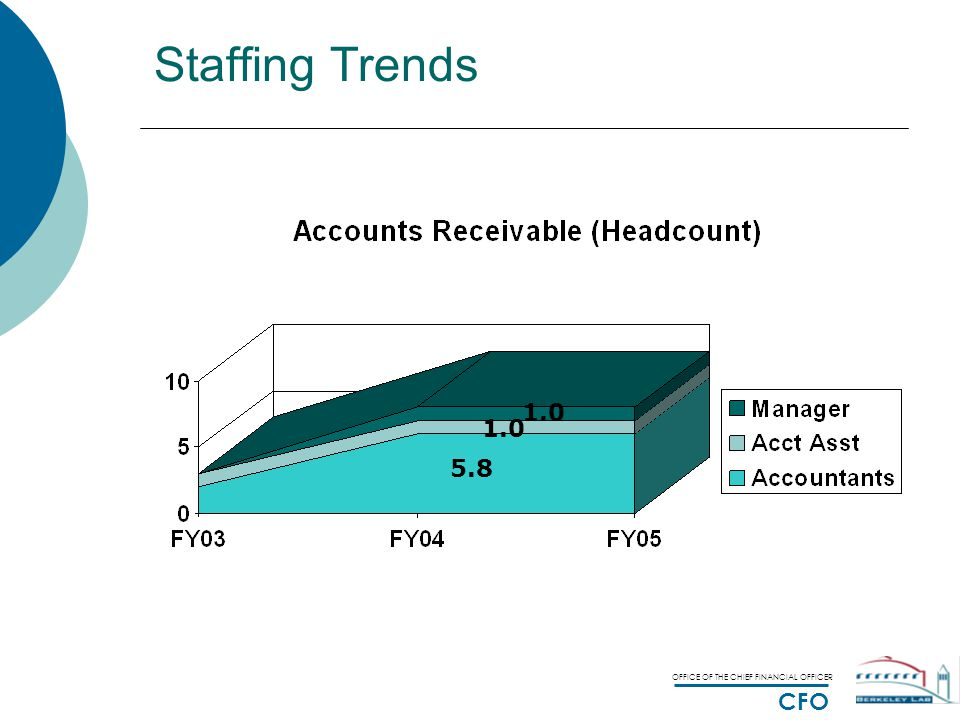 OFFICE OF THE CHIEF FINANCIAL OFFICER CFO Staffing Trends 5.8 1.0