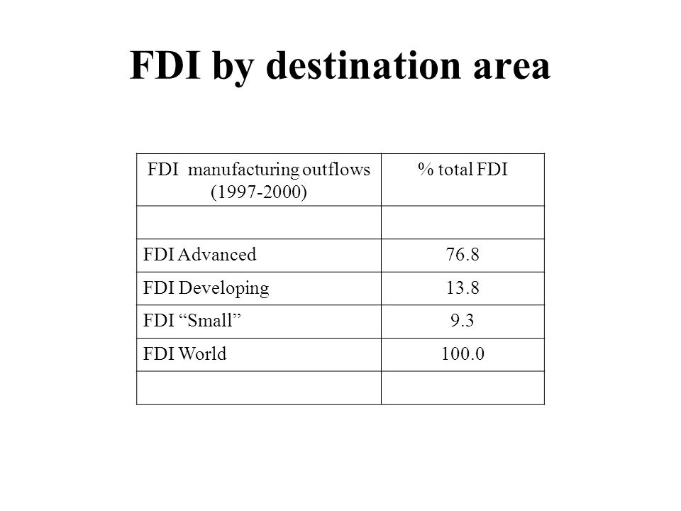 FDI by destination area FDI manufacturing outflows (1997-2000) % total FDI FDI Advanced76.8 FDI Developing13.8 FDI Small 9.3 FDI World100.0