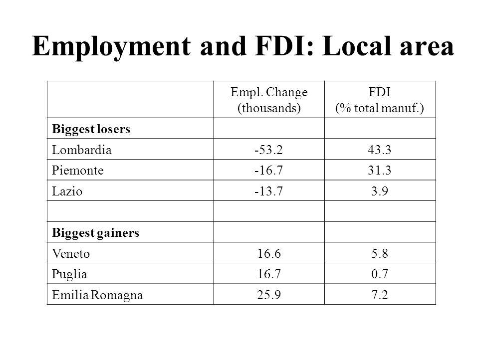 Employment and FDI: Local area Empl.