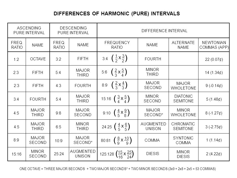 MINOR SECOND 4 x 9 5 8 ( ) 15 x 25 16 24 ( ) 8 x 10 9 ( ) 4 x 6 5 DIFFERENCES OF HARMONIC (PURE) INTERVALS ASCENDING PURE INTERVAL FREQ. RATIO NAME OC