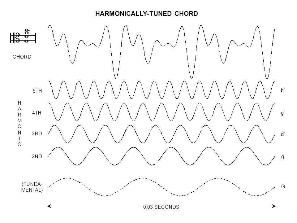  HARMONICALLY-TUNED CHORD (FUNDA- MENTAL) 2ND 3RD 5TH 4TH     CHORD HARMONICHARMONIC g d' b' g' G 0.03 SECONDS