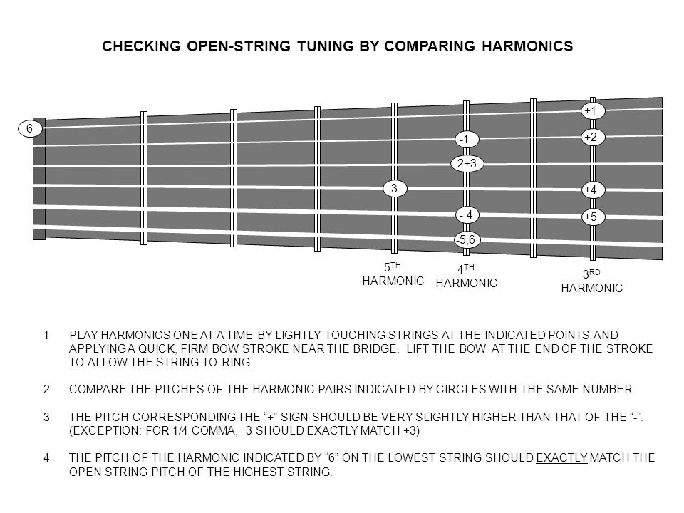 CHECKING OPEN-STRING TUNING BY COMPARING HARMONICS 1PLAY HARMONICS ONE AT A TIME BY LIGHTLY TOUCHING STRINGS AT THE INDICATED POINTS AND APPLYING A QUICK, FIRM BOW STROKE NEAR THE BRIDGE.