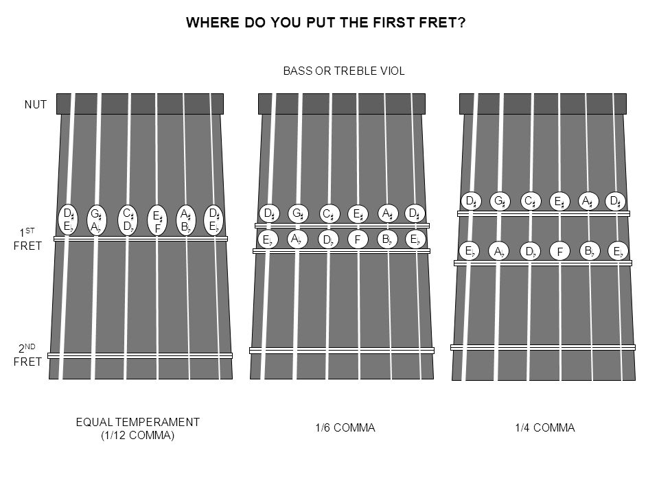 WHERE DO YOU PUT THE FIRST FRET.