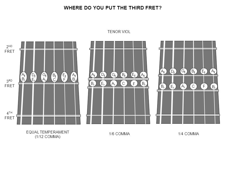 WHERE DO YOU PUT THE THIRD FRET.