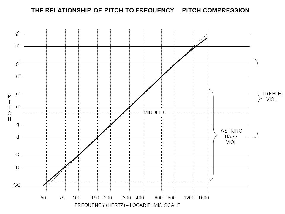 THE RELATIONSHIP OF PITCH TO FREQUENCY – PITCH COMPRESSION TREBLE VIOL 507510015020030040060080012001600 FREQUENCY (HERTZ) – LOGARITHMIC SCALE G d g d' g' d'' g'' PITCHPITCH GG D d''' g''' 7-STRING BASS VIOL MIDDLE C