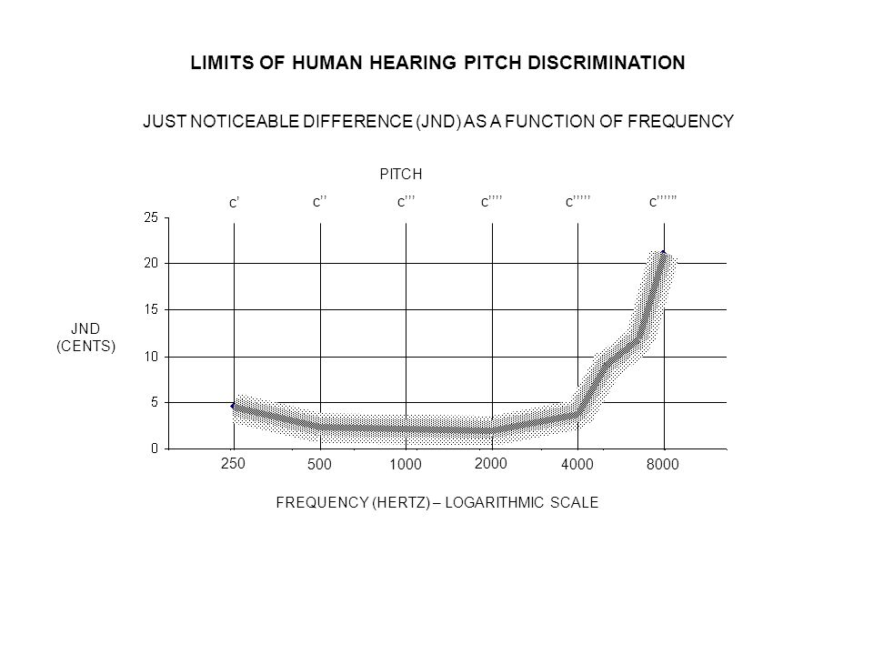 LIMITS OF HUMAN HEARING PITCH DISCRIMINATION JND (CENTS) FREQUENCY (HERTZ) – LOGARITHMIC SCALE 250 500 1000 2000 4000 8000 JUST NOTICEABLE DIFFERENCE
