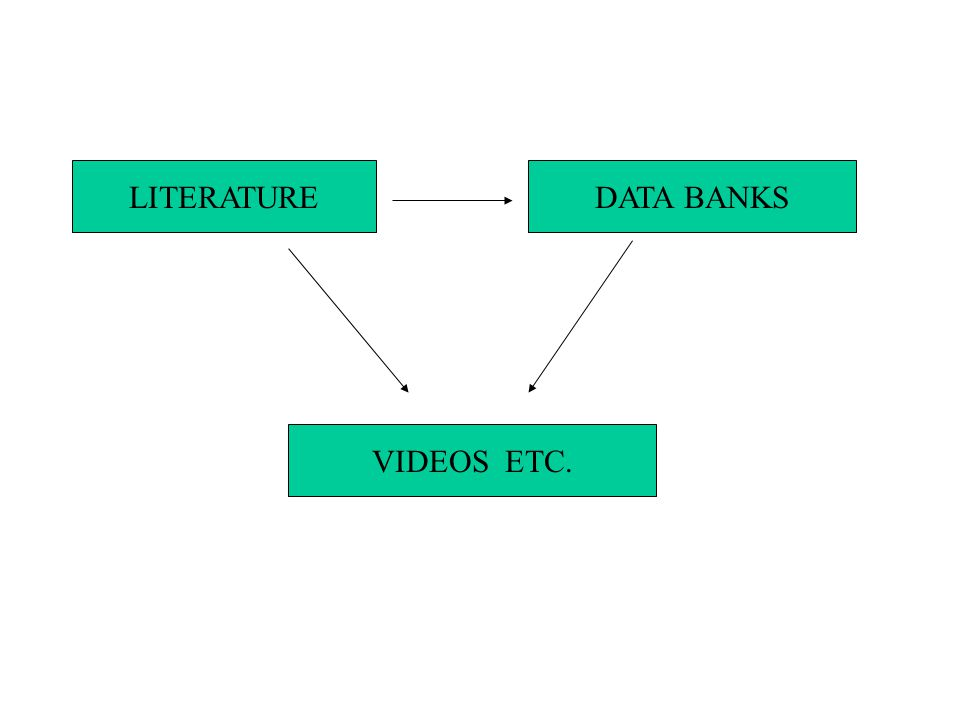 LITERATUREDATA BANKS VIDEOS ETC.