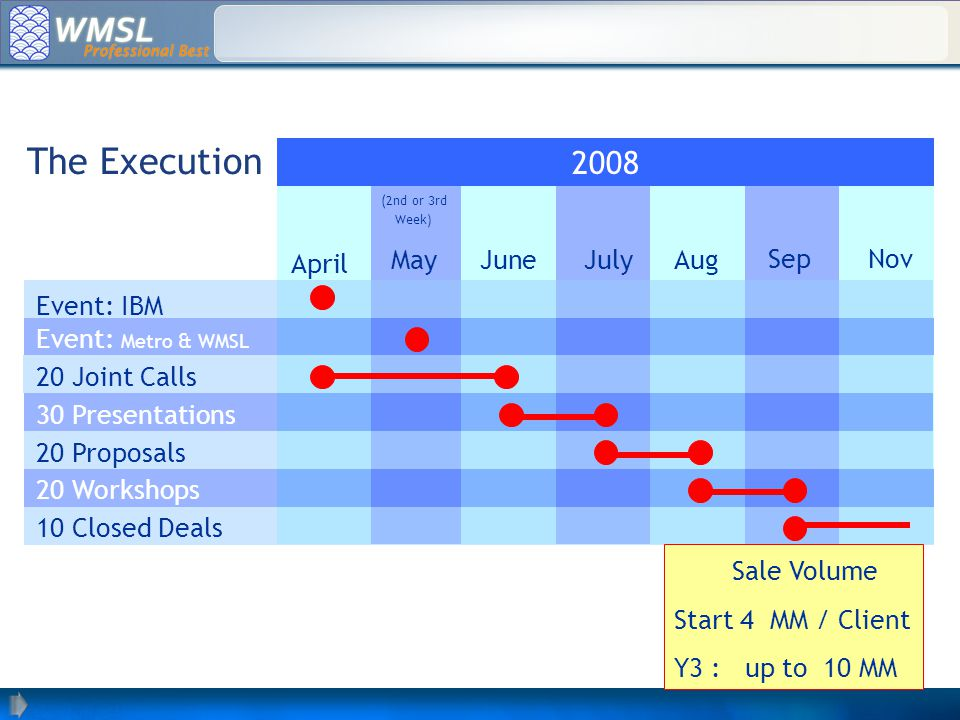 The Execution Sep AugJulyJune (2nd or 3rd Week) May April Event: IBM Event: Metro & WMSL 20 Joint Calls 30 Presentations 20 Proposals 20 Workshops 10 Closed Deals Nov 2008 Sale Volume Start 4 MM / Client Y3 : up to 10 MM