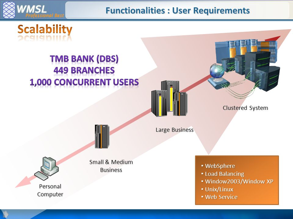 Functionalities : User Requirements Personal Computer Small & Medium Business IBM Large Business IBM Clustered System WebSphere WebSphere Load Balancing Load Balancing Window2003/Window XP Window2003/Window XP Unix/Linux Unix/Linux Web Service Web Service