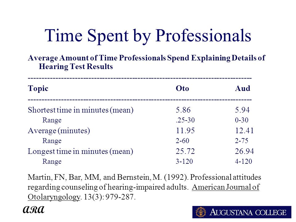 ARA Time Spent by Professionals Average Amount of Time Professionals Spend Explaining Details of Hearing Test Results ---------------------------------------------------------------------------------- TopicOtoAud ---------------------------------------------------------------------------------- Shortest time in minutes (mean)5.865.94 Range.25-300-30 Average (minutes)11.9512.41 Range2-602-75 Longest time in minutes (mean)25.7226.94 Range3-1204-120 Martin, FN, Bar, MM, and Bernstein, M.