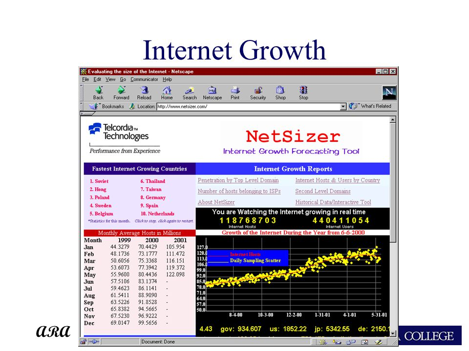 ARA Internet Growth