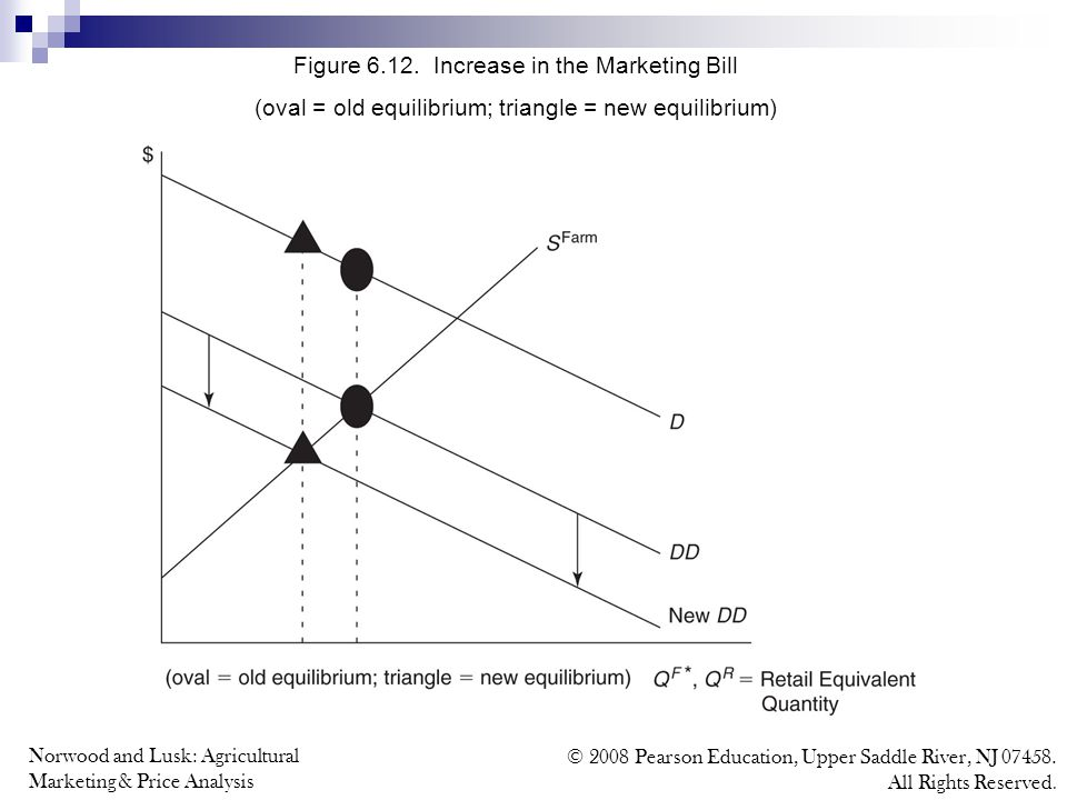 Norwood and Lusk: Agricultural Marketing & Price Analysis © 2008 Pearson Education, Upper Saddle River, NJ 07458. All Rights Reserved. Figure 6.12. In