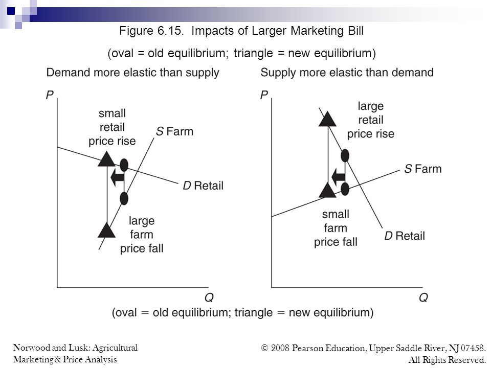 Norwood and Lusk: Agricultural Marketing & Price Analysis © 2008 Pearson Education, Upper Saddle River, NJ 07458. All Rights Reserved. Figure 6.15. Im