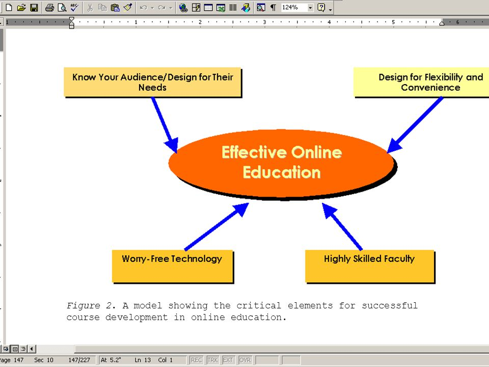 Figure 2. A model showing the critical elements for successful course development in online education.