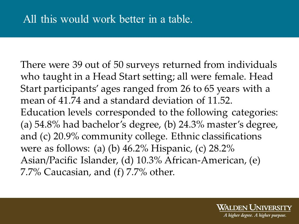 There were 39 out of 50 surveys returned from individuals who taught in a Head Start setting; all were female.