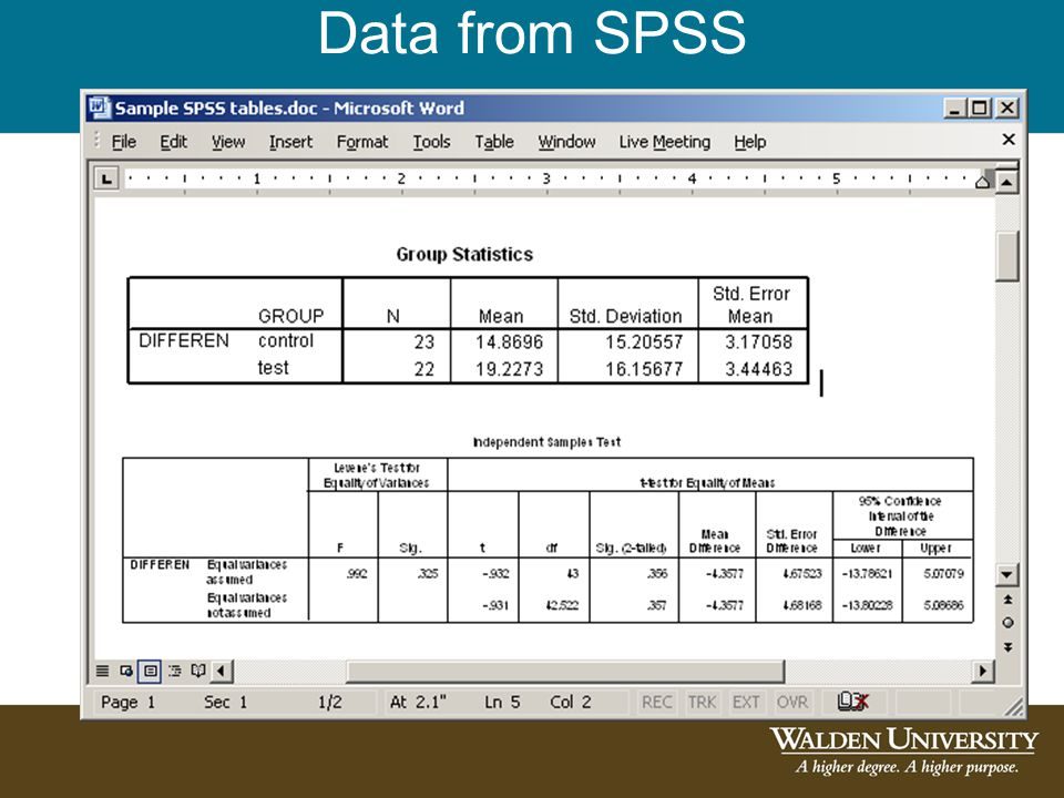 Data from SPSS