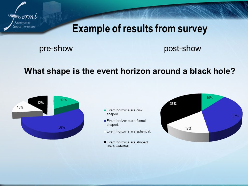 Example of results from survey pre-show post-show 12% What shape is the event horizon around a black hole
