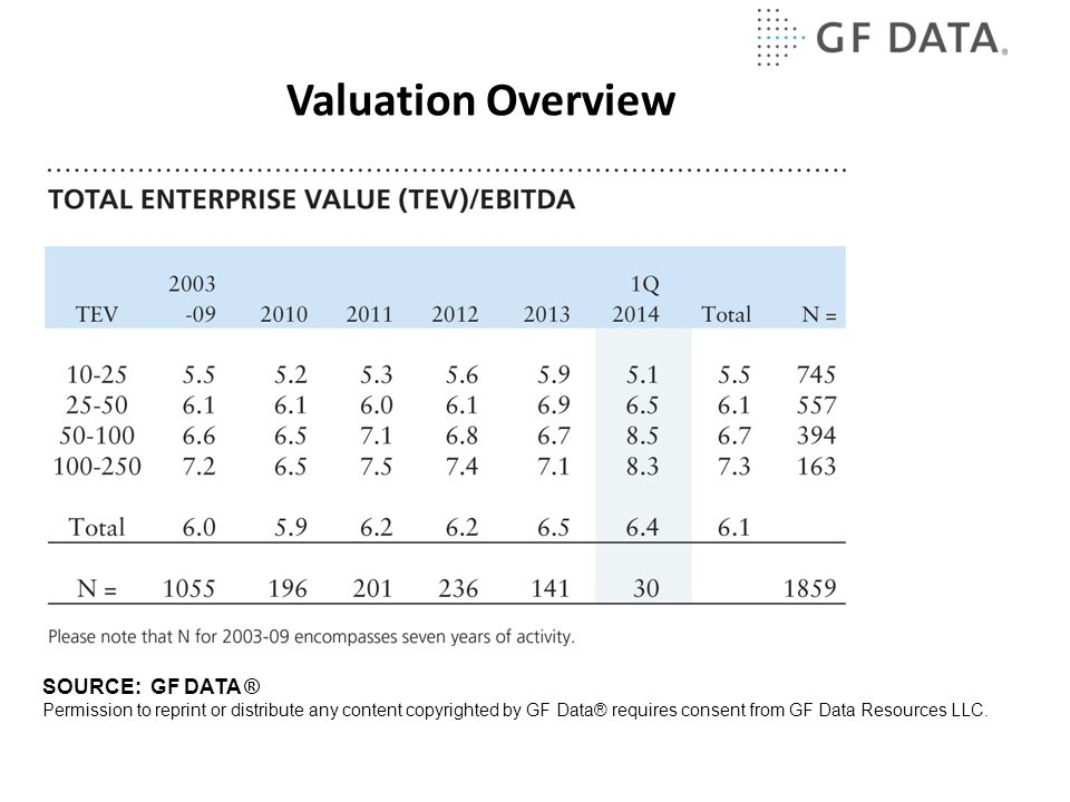 Valuation Overview SOURCE: GF DATA ® Permission to reprint or distribute any content copyrighted by GF Data® requires consent from GF Data Resources LLC.