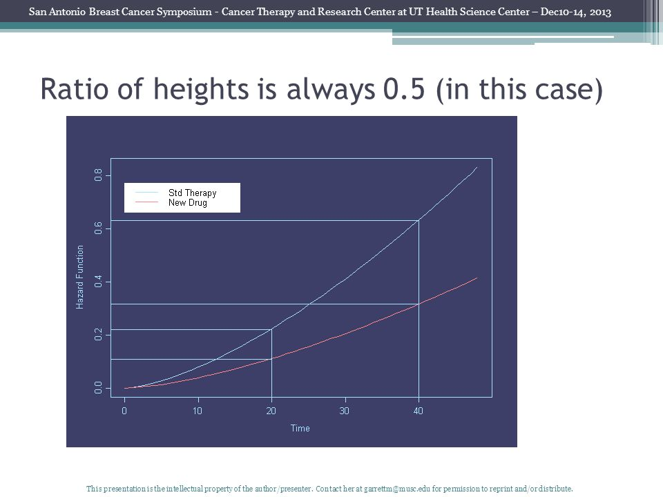 Ratio of heights is always 0.5 (in this case) San Antonio Breast Cancer Symposium - Cancer Therapy and Research Center at UT Health Science Center – Dec10-14, 2013 This presentation is the intellectual property of the author/presenter.