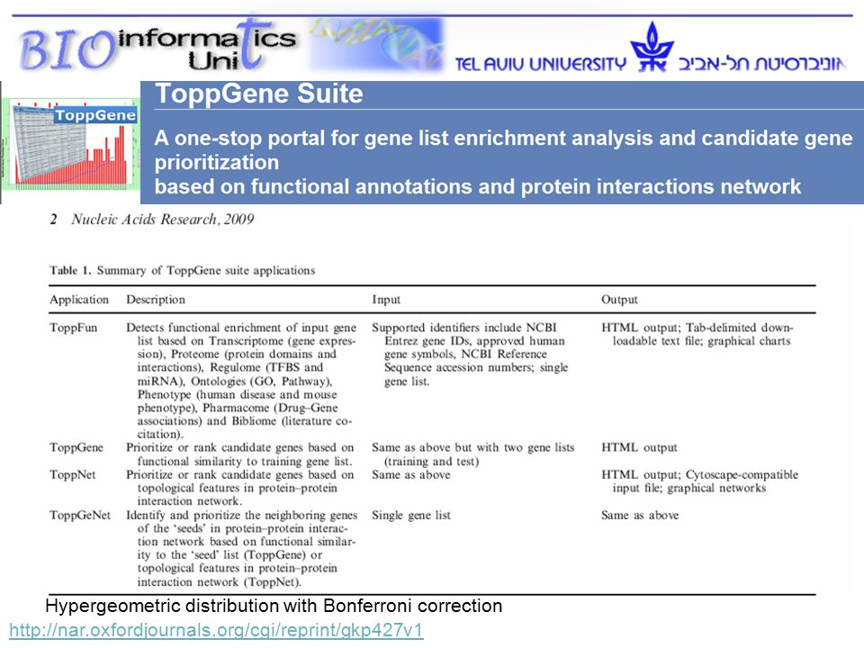 http://nar.oxfordjournals.org/cgi/reprint/gkp427v1 Hypergeometric distribution with Bonferroni correction 21