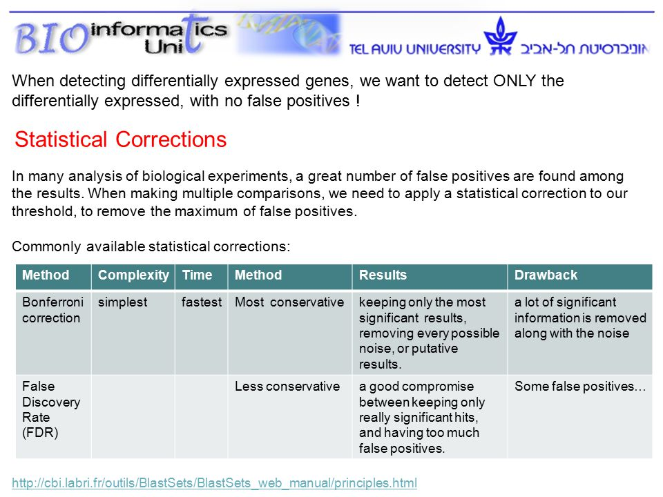 Statistical Corrections http://cbi.labri.fr/outils/BlastSets/BlastSets_web_manual/principles.html In many analysis of biological experiments, a great number of false positives are found among the results.