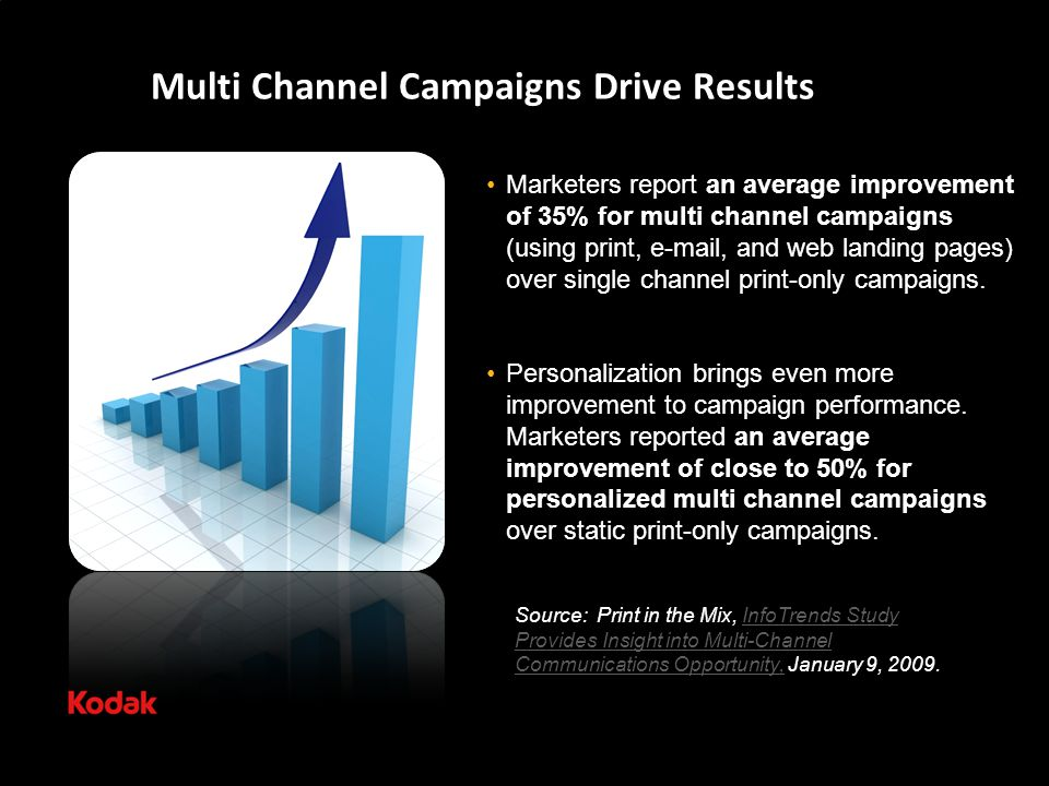 Multi Channel Campaigns Drive Results Marketers report an average improvement of 35% for multi channel campaigns (using print, e-mail, and web landing pages) over single channel print-only campaigns.