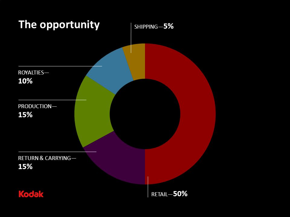 The opportunity RETAIL— 50% RETURN & CARRYING— 15% PRODUCTION— 15% ROYALTIES— 10% SHIPPING— 5%