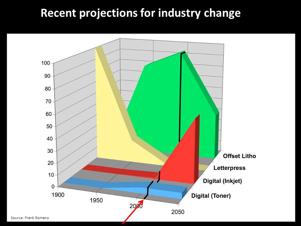 Recent projections for industry change Source: Frank Romano